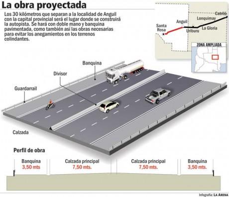 Ruta 5 - Autovía - Infografía diario La Arena de Santa Rosa